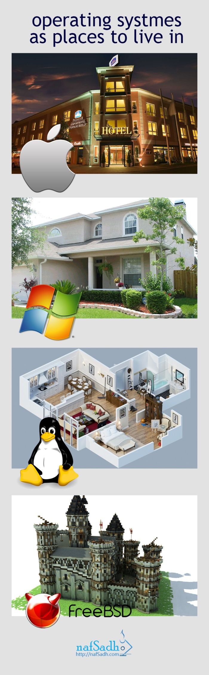Mac is like hotels, Windows is like private homes, Linux is like apartments and BSD is like a fortress